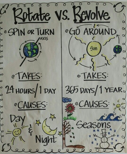 Anchor chart for studying rotation/ revolution! | 5th Grade Science ...