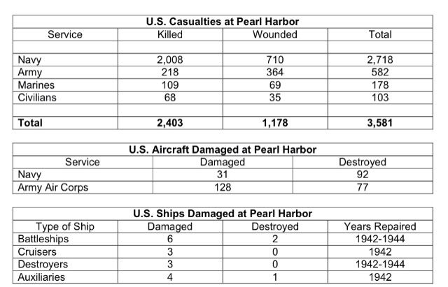 casualties of d day chart