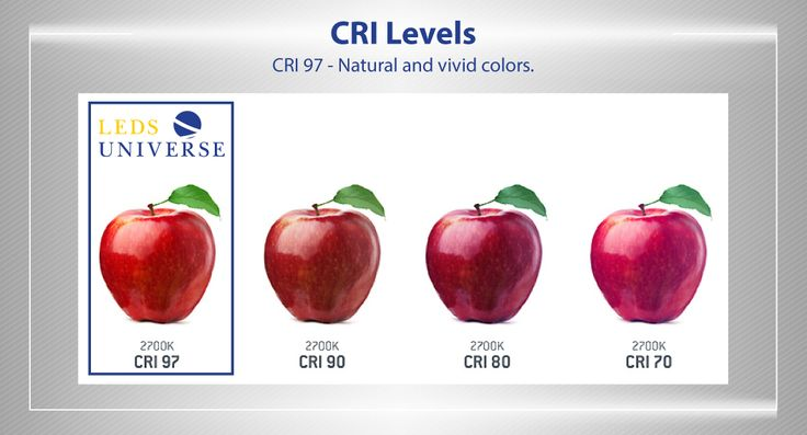 Color Rendering Index Our LED's lights CRI 97, meaning that the objects illuminated will appear under natural and vivid colors, as if they were enveloped by sunlight.