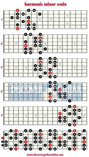 Best 25+ B minor guitar chord ideas on Pinterest Guitar tabs and - acord form