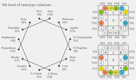 socionics relationship types salesforce