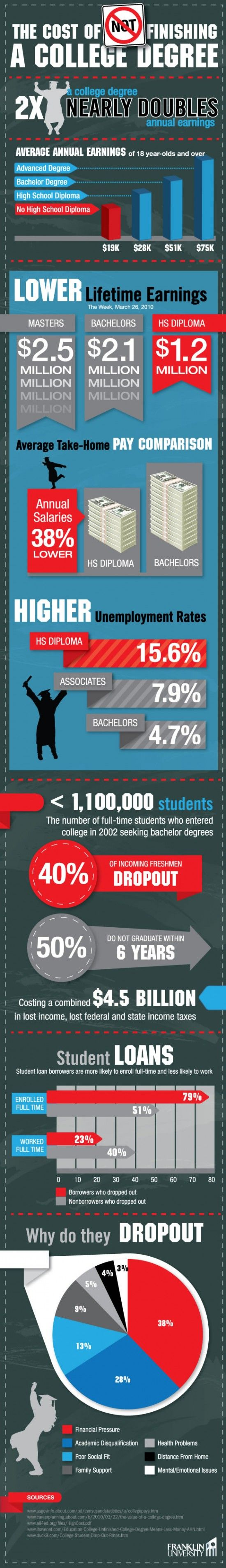 INFOGRAPHIC: THE COST OF NOT FINISHING YOUR COLLEGE DEGREE    Not finishing your college degree can cost you some serious money over the long run. This graphic represents average differences in income over a lifetime between individuals with a high school diplomas, a bachelor's degree, or a graduate degree.