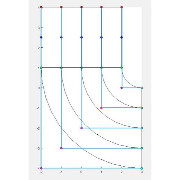 #Geomiso #IsogeometricAnalysis #ControlPoint