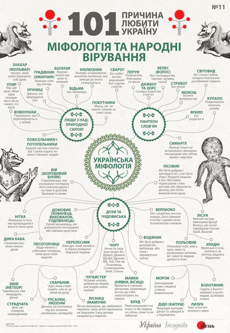 Міфологія та народні вірування - Інфографіка - Україна Incognita
