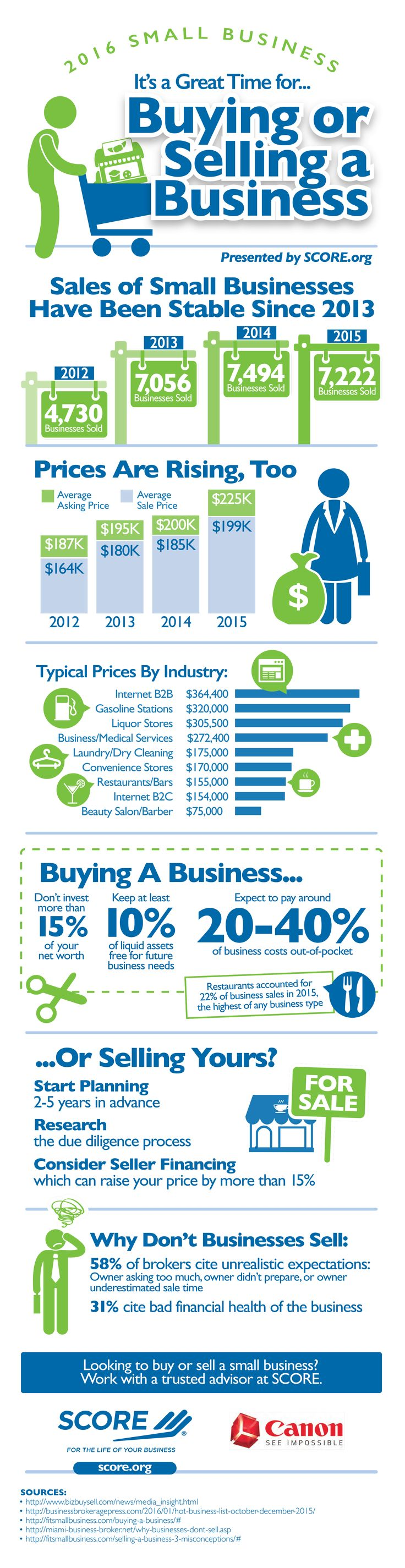 Buying or Selling a Business (Infographic)