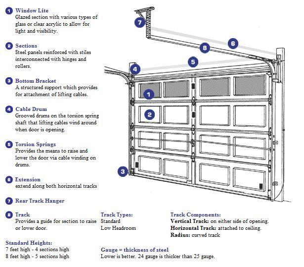 garage door panel strut - Google Search