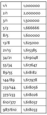 Fibonacci vs Golden Ratio