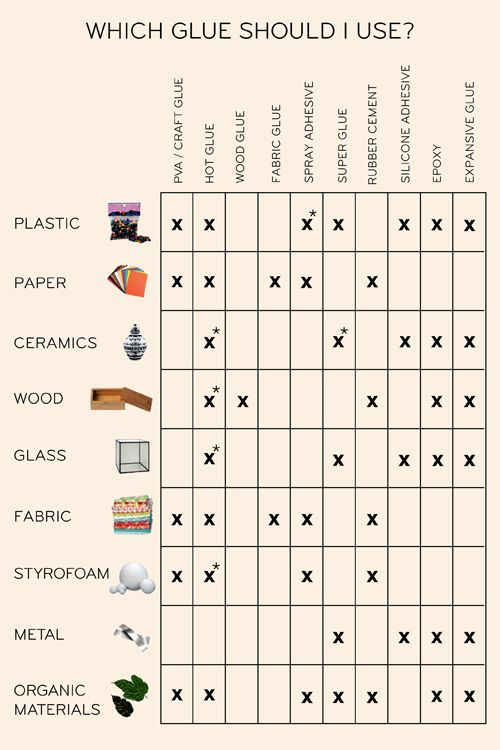 Which glue works best for each material - great reference for your DIY projects! (Thanks D*S!)