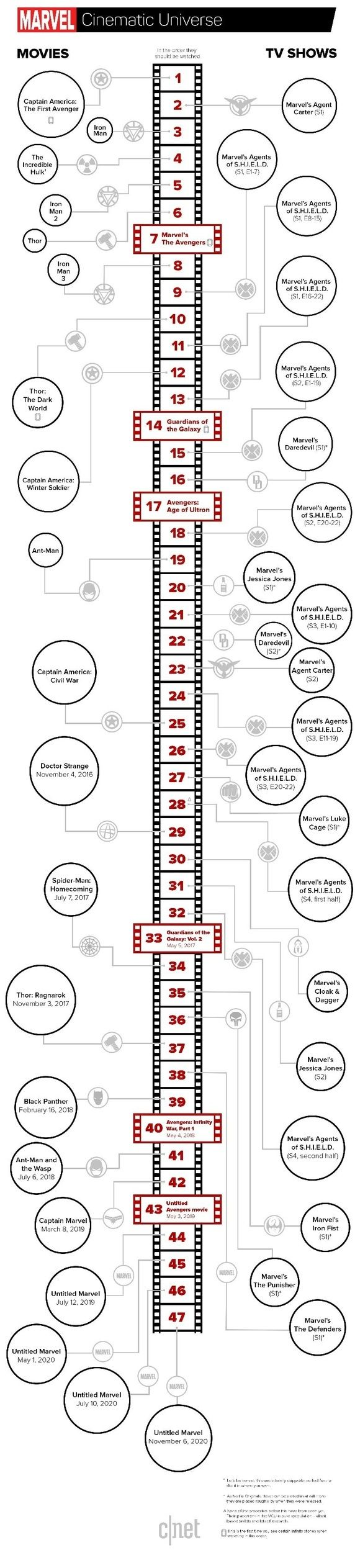 In which order should one watch all the marvel movies (and TV shows) in order to understand the timeline well? - Quora