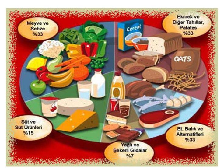 Dengeli Beslenme Programı - http://www.bayanlar.com.tr/dengeli-beslenme-programi/