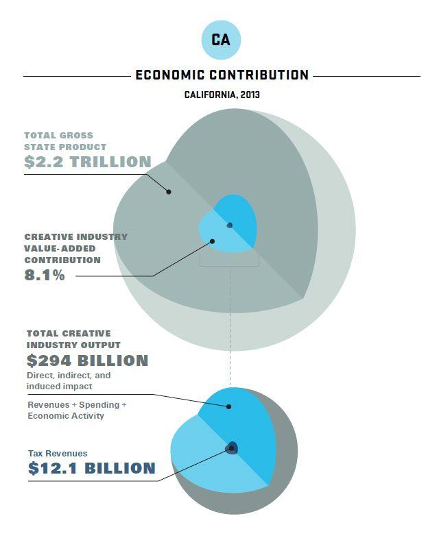 CA revenues