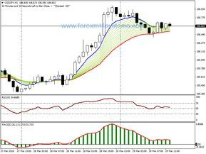 Forex Day Trade Trend Following Strategy Forex Trading Learning