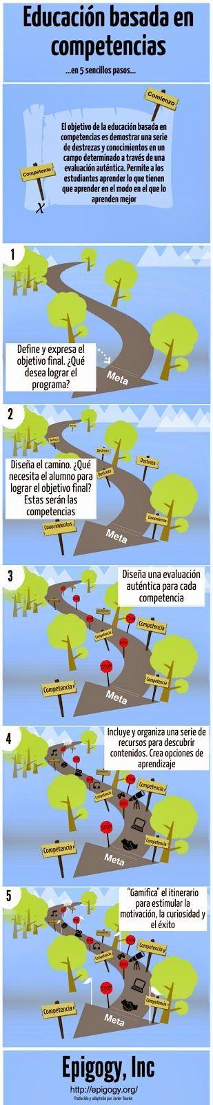"""Hola: Compartimos una interesante infografía sobre """"5 Pasos para ABordar la Educación Basada en Competencias"""" Un gran saludo. Fuente: javiertouron.es También te puede interesar: Traba..."""