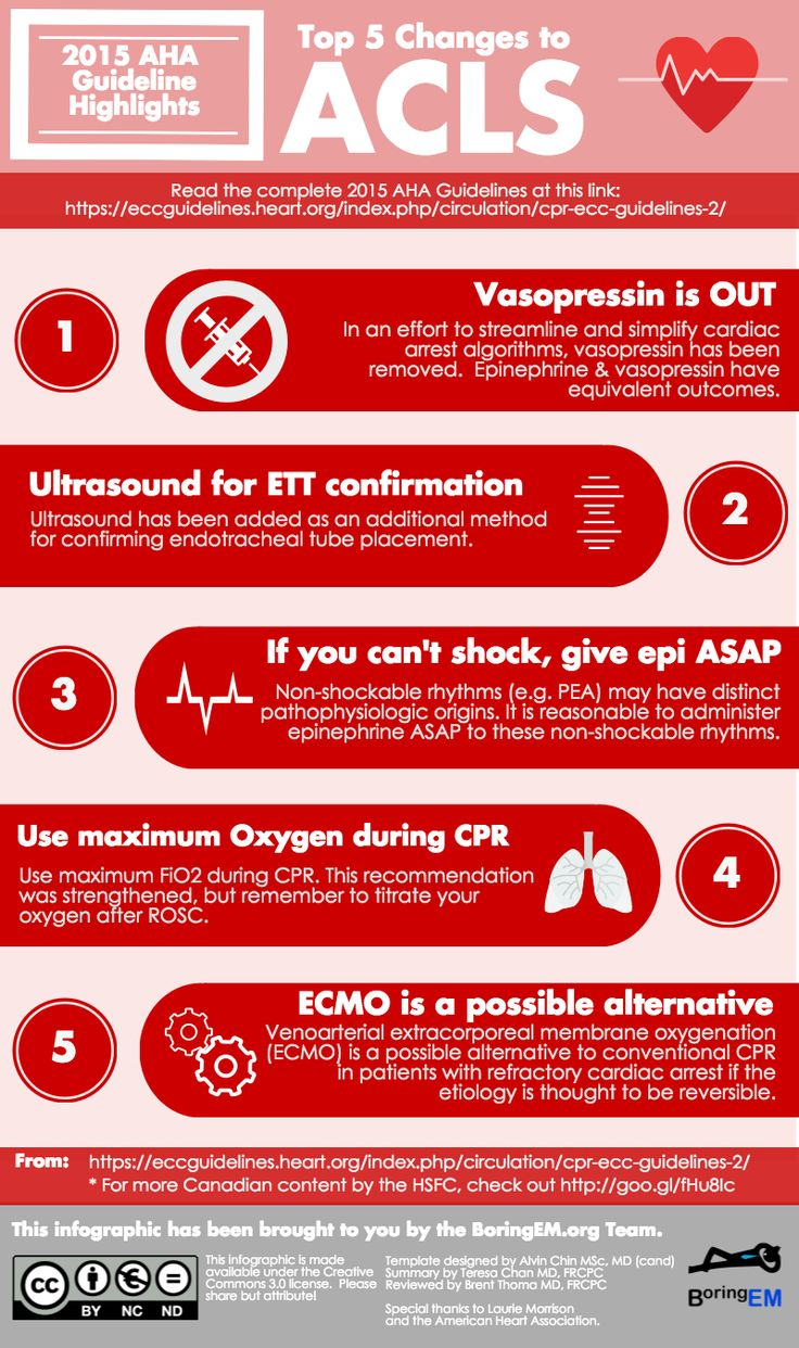 Infografa Top 5 changes to ACLS 2015