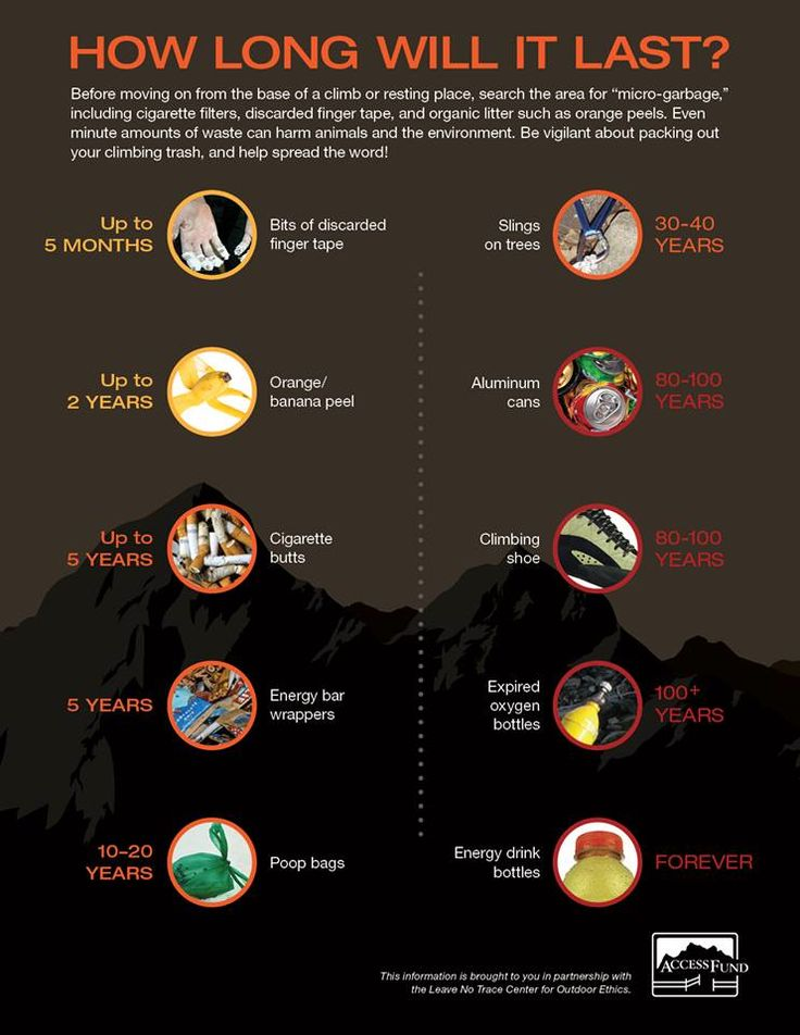 How long will trash last on the trail? Please do not allow your fun experiences spoil the beauty of our wilderness.The Access Fund and Leave No Trace posted this little infographic over on their Facebook page.
