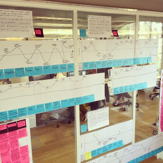 """CUSTOMER JOURNEY MAPs: do not have to be all glossy and fancy. Here's one made from sketches and post-its. From """"2 months in - a peek inside my sketchbooks 