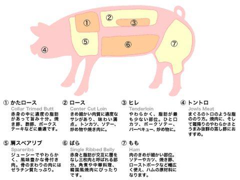豚トロ 部位 - Google Search