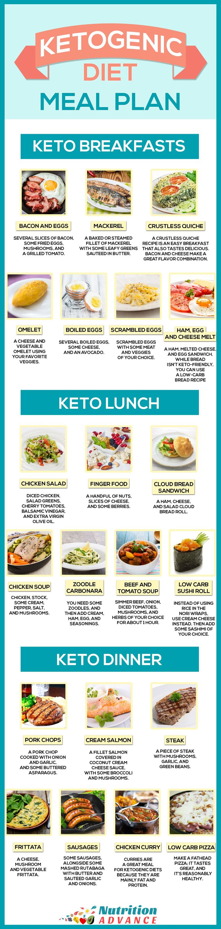Ketogenic Diet Meal Plan For 7 Days - This infographic shows some ideas for a keto breakfast, lunch, and dinner. All meals are very low in carbs but high in essential vitamins and minerals, and other health-protective nutrients. The ketogenic diet is one of the healthiest ways of eating when correctly formulated, and this is based on the meal plan available in the guide to ketogenic diets at http://nutritionadvance.com/ketogenic-diet-ultimate-guide-to-keto #KetogenicDiet