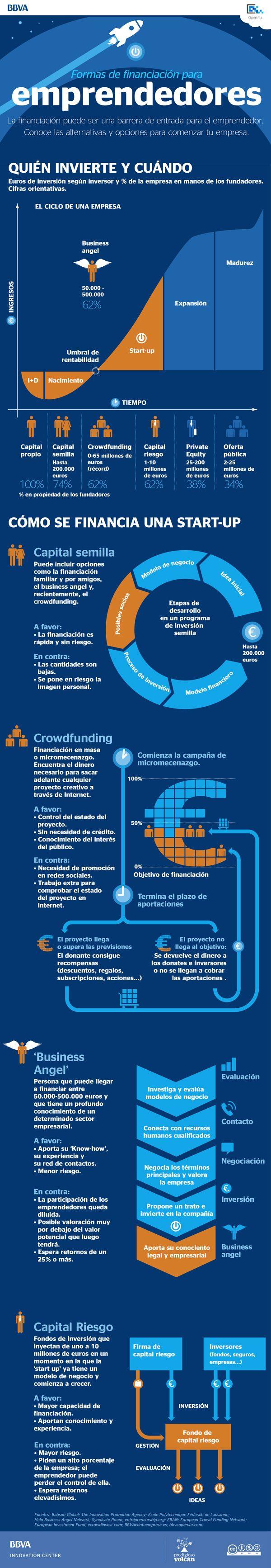Formas de financiación para emprendedores #infografia #infographic