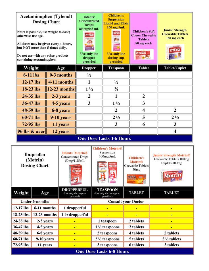 Adult tylenol dosing chart