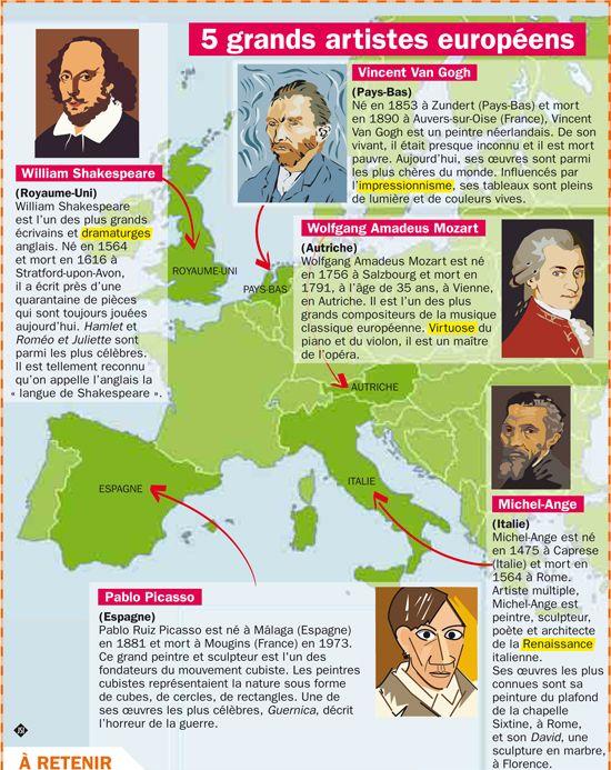 Fiche exposés : Cinq grands artistes européens