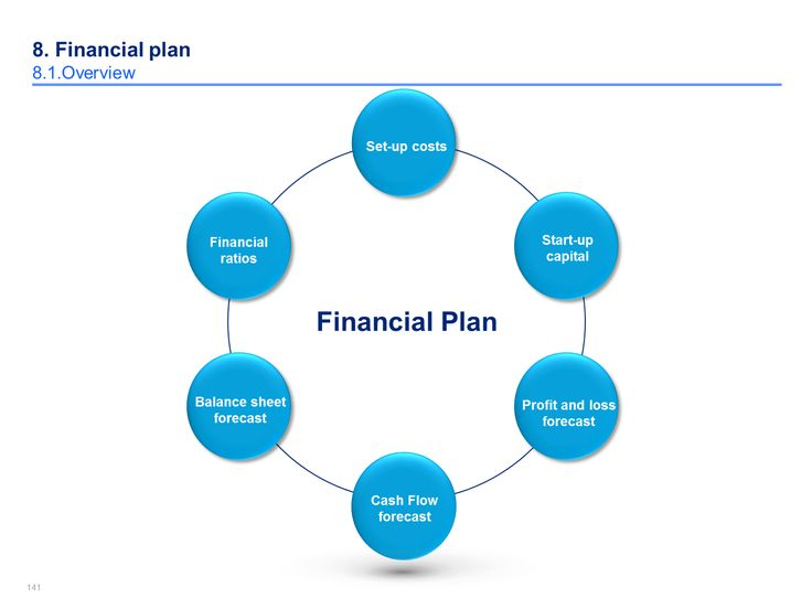 Best Simple Business Plan Template By ExMcKinsey Consultants - Start up business plan template free