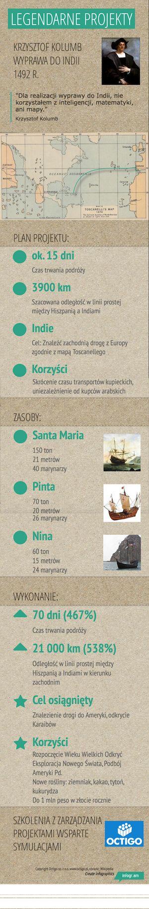 Legendarne projekty Pierwsza wyprawa Kolumba - odkrycie Ameryki
