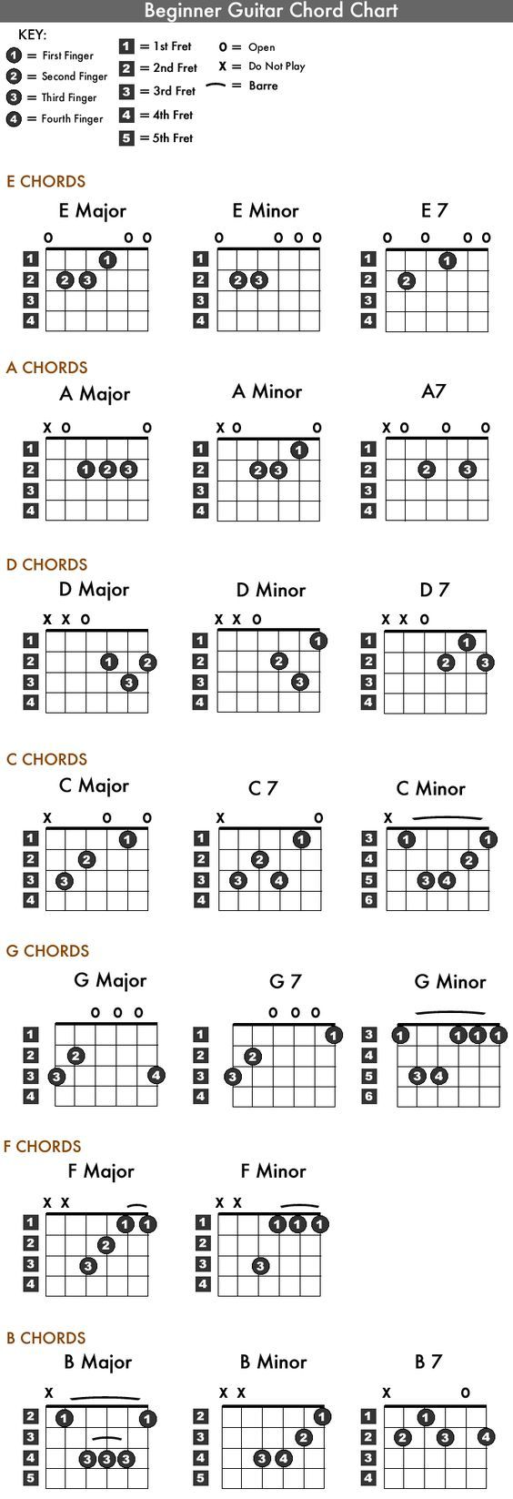 Bien connu Best 25+ Wonderwall guitar chords ideas on Pinterest | Wonderwall  QP55