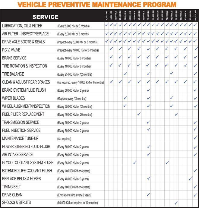 17 best Car Flip images on Pinterest Car dealers, Cars and Divorce - vehicle inspection form