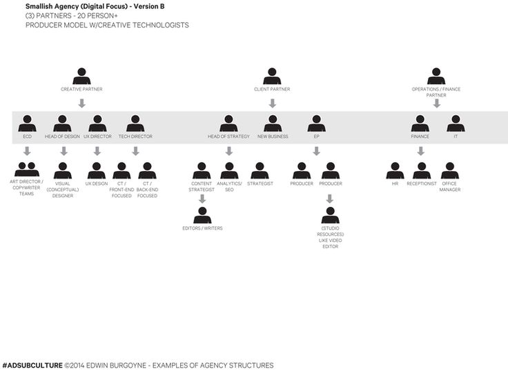 ORG_CHART_VARIATIONS-4.png