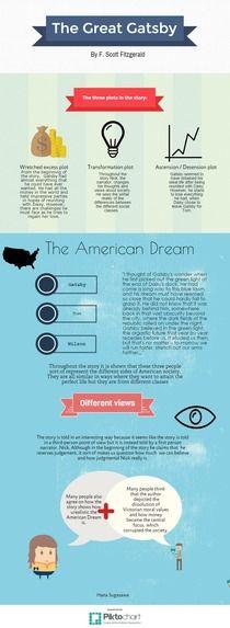 The Great Gatsby. Hana S. P1 | Piktochart Infographic Editor
