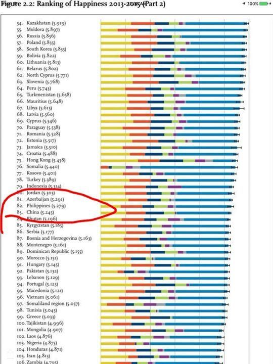 U.N.'s Sustainable Development Solutions Network (SDSN) says #Denmark is the happiest country in the world. #Switzerland, #Iceland, #Norway and #Finland round out the top five; the #Philippines ranks at #82.  There is a very strong message for my country, the Philippines, which is very rich in natural resources and the rich has gotten a lot richer over many decades, but has gotten no happier.  #Economy #Economics #EconomicDevelopment #Corruption #Happy #Happiness #UN