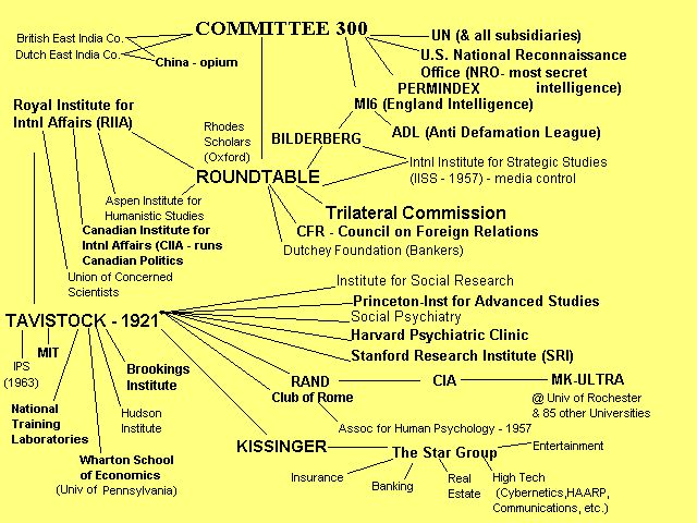 """The Committee of 300:"" Rulers of the World! 