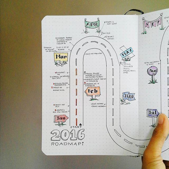 My 2016 roadmap in my DIY bullet journal. . . . #journaling #journal…