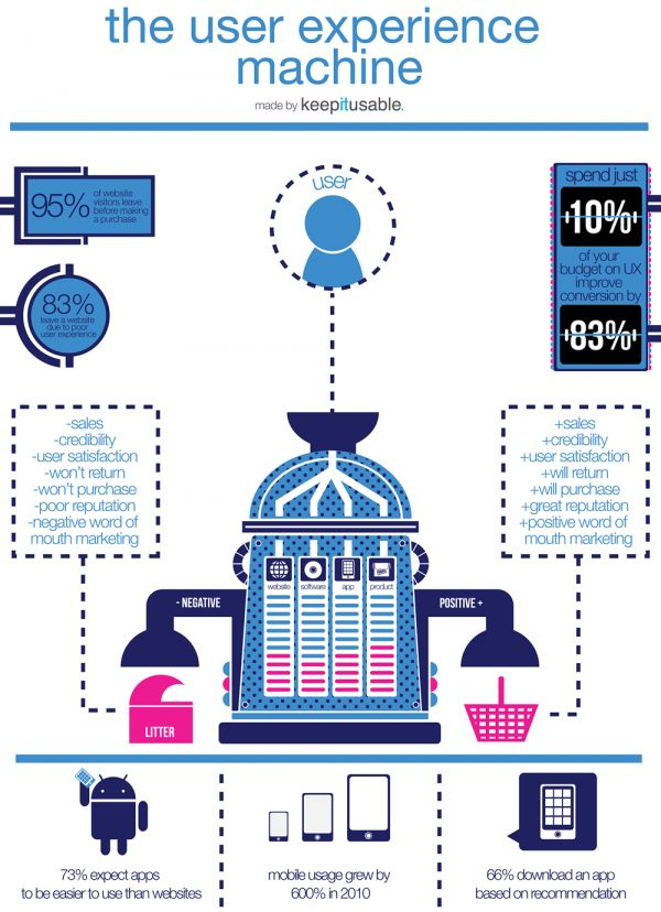 user-experience-usability-infographic-infographic