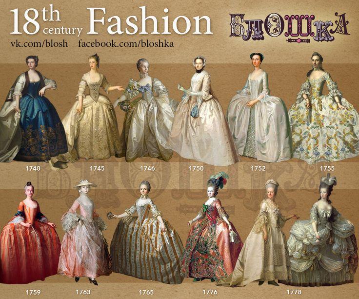 Evolución de la moda en el Siglo XVIII, (1740-1778). Rococó 1730-1760, Neoclásico a partir de 1761.