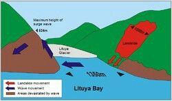 Lituya Bay Tsunami was caused by a landslide