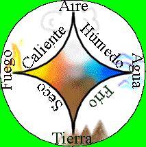 el primero en clasificar como elementos fundamentales la tierra, el aire, el fuego, y el agua el filósofo griego Empédocles en el siglo 5to AC. Este particular diagrama refleja la clasificación de Aristóteles. En la antigüedad, los chinos proclamaron los cinco componentes básicos (Pinyin WU XING) del universo físico: tierra, madera, metal, fuego, y agua. En la India, en el Samkhya-karikas de Ishvarakrsna (c. siglo 3ro DC), los cinco elementos básicos eran: espacio, aire fuego tierra