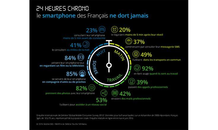 Deloitte mesure la relation fusionnelle entre les Français et leur smartphone | Offremedia