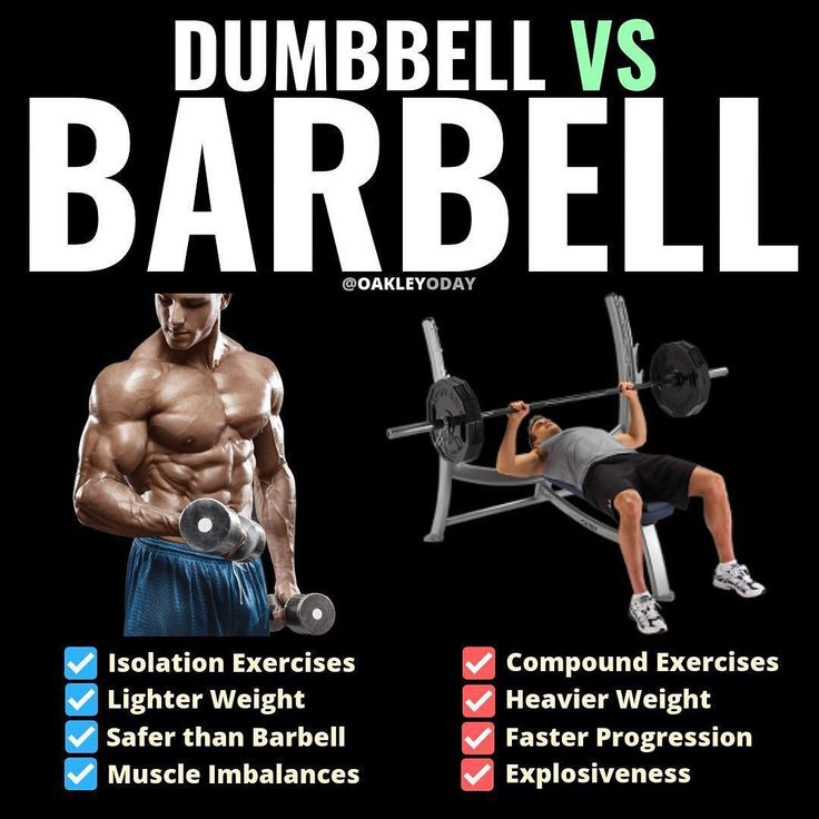 Gain Muscle Mass Using Only Dumbbells With 10 Demonstrated Exercises Gym workout chart Muscle