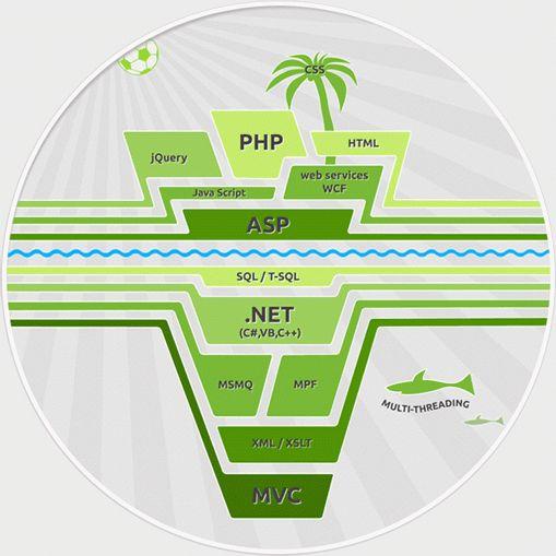 1000+ ideas about Computer Sciences Corporation on Pinterest ...