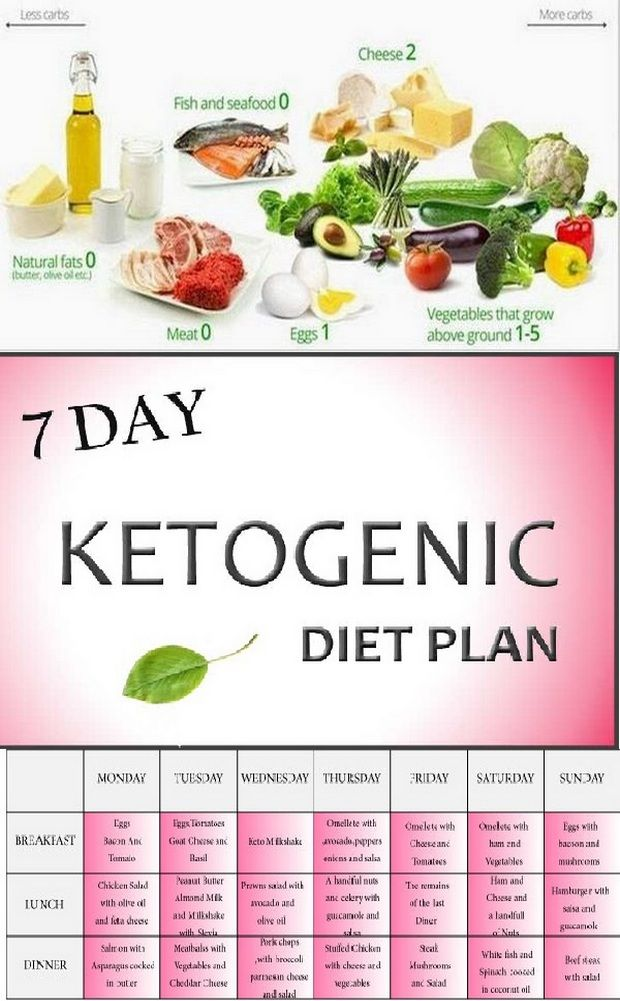 The ketogenic diet (often called keto diet ) dates back to the 1920s and was created by ...
