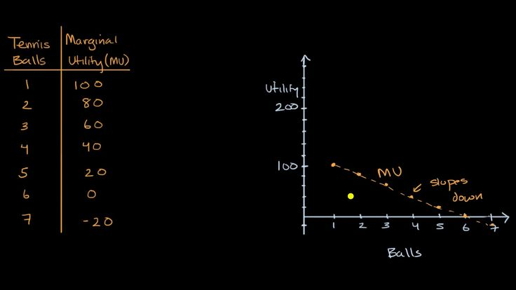 A YouTube video from Khan Academy: Visualizing marginal utility MU and total utility TU functions #learn