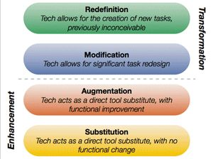 What Is Successful Technology Integration? | Edutopia