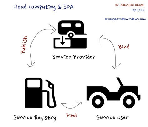 35 best microservices images on pinterest rest app and apps cloud computing and relationship with service oriented architecture fandeluxe Images