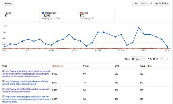 Πέντε χρήσιμα εργαλεία για να αξιοποιήσεις πλήρως τα Google Analytics