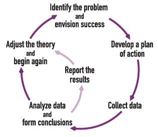Action Research Cycle                                                                                                                                                                                 More