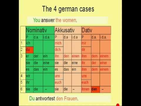 """""""Learn German # 9 - Dative Case"""" from my free german language course"""