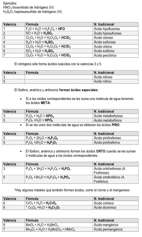 Formulacion Chemistry Classroom Science Chemistry Chemistry
