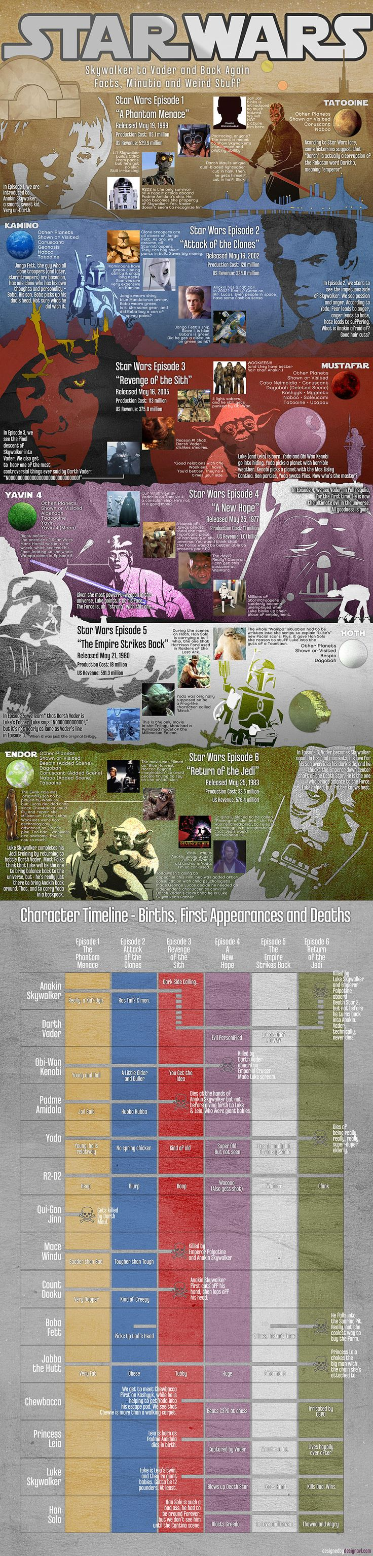 Tips to Dig Into Star Wars History At-a-glance - Tipsographic